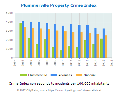 Plummerville Property Crime vs. State and National Per Capita
