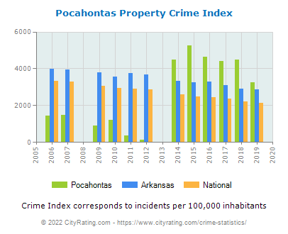 Pocahontas Property Crime vs. State and National Per Capita