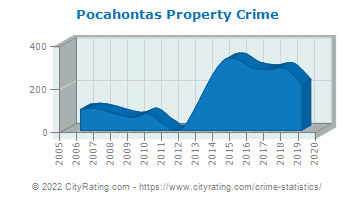 Pocahontas Property Crime