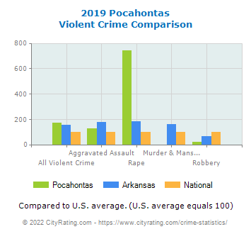 Pocahontas Violent Crime vs. State and National Comparison