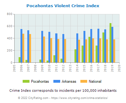 Pocahontas Violent Crime vs. State and National Per Capita