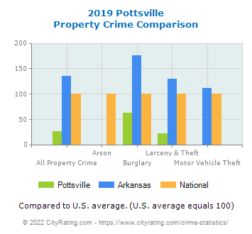 Pottsville Property Crime vs. State and National Comparison