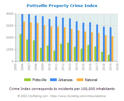 Pottsville Property Crime vs. State and National Per Capita