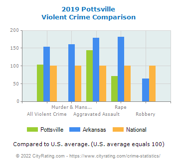 Pottsville Violent Crime vs. State and National Comparison