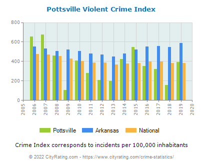 Pottsville Violent Crime vs. State and National Per Capita