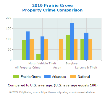 Prairie Grove Property Crime vs. State and National Comparison