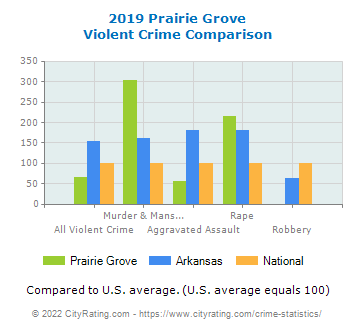 Prairie Grove Violent Crime vs. State and National Comparison