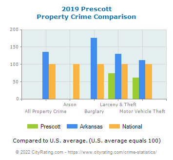 Prescott Property Crime vs. State and National Comparison