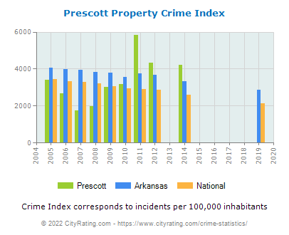 Prescott Property Crime vs. State and National Per Capita