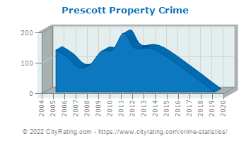 Prescott Property Crime