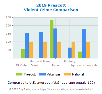 Prescott Violent Crime vs. State and National Comparison