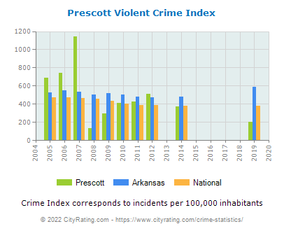 Prescott Violent Crime vs. State and National Per Capita