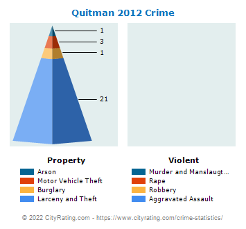 Quitman Crime 2012