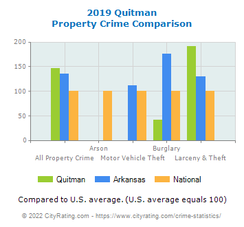 Quitman Property Crime vs. State and National Comparison