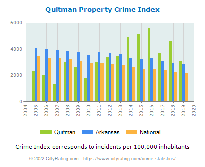 Quitman Property Crime vs. State and National Per Capita