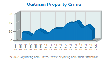 Quitman Property Crime