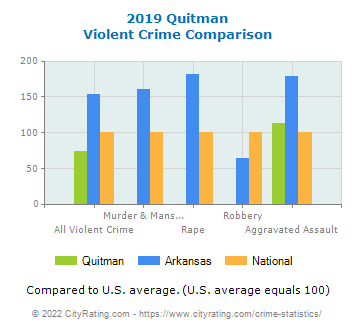 Quitman Violent Crime vs. State and National Comparison