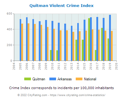Quitman Violent Crime vs. State and National Per Capita