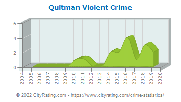 Quitman Violent Crime