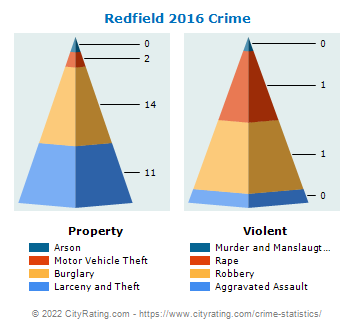 Redfield Crime 2016