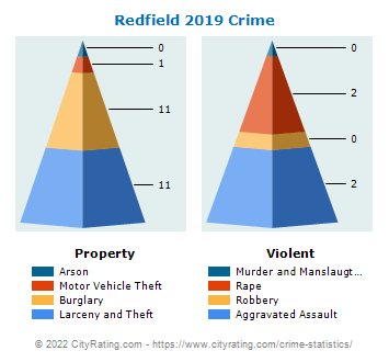 Redfield Crime 2019