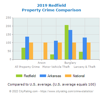 Redfield Property Crime vs. State and National Comparison