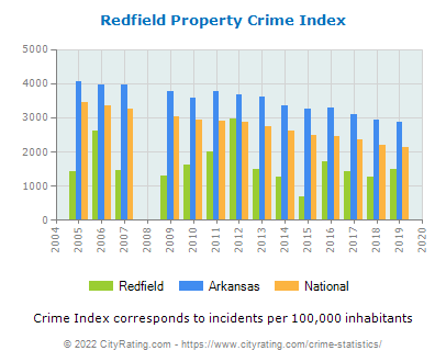 Redfield Property Crime vs. State and National Per Capita