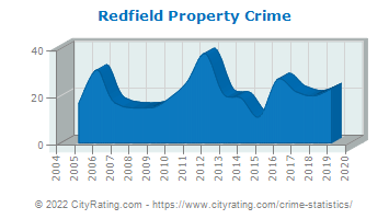 Redfield Property Crime