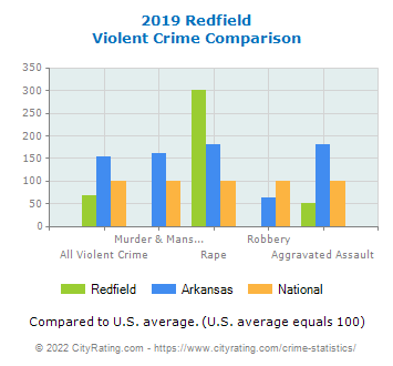 Redfield Violent Crime vs. State and National Comparison