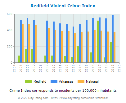 Redfield Violent Crime vs. State and National Per Capita