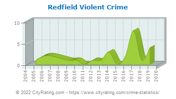 Redfield Violent Crime