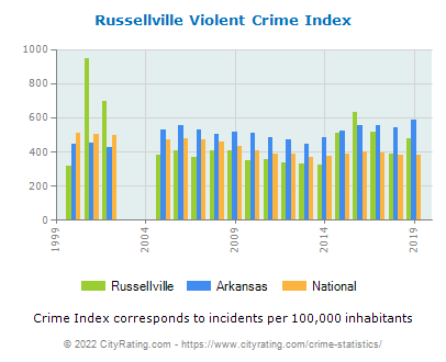 Russellville Violent Crime vs. State and National Per Capita