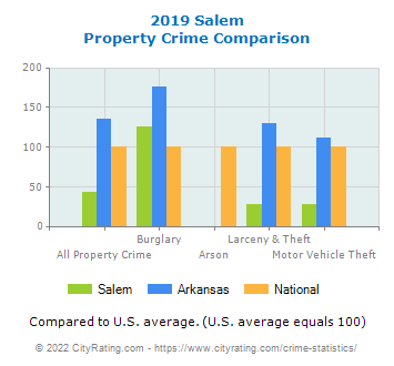 Salem Property Crime vs. State and National Comparison