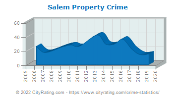 Salem Property Crime