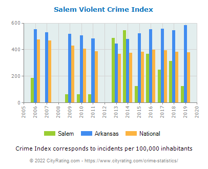 Salem Violent Crime vs. State and National Per Capita