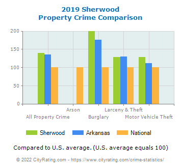Sherwood Property Crime vs. State and National Comparison