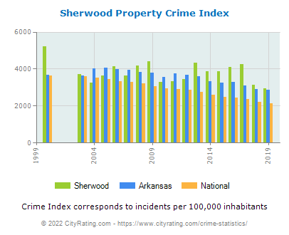Sherwood Property Crime vs. State and National Per Capita