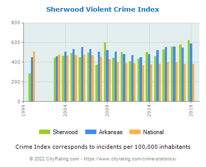Sherwood Violent Crime vs. State and National Per Capita