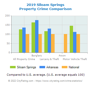Siloam Springs Property Crime vs. State and National Comparison