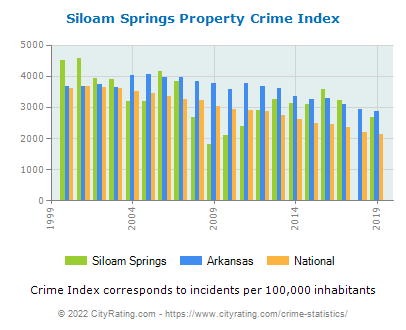 Siloam Springs Property Crime vs. State and National Per Capita