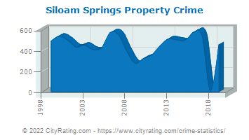 Siloam Springs Property Crime
