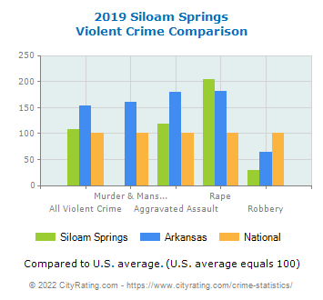 Siloam Springs Violent Crime vs. State and National Comparison