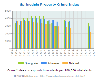 Springdale Property Crime vs. State and National Per Capita
