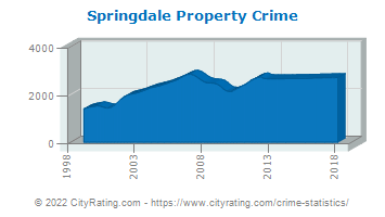 Springdale Property Crime