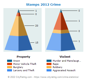 Stamps Crime 2012