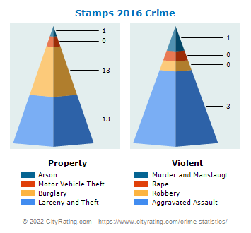 Stamps Crime 2016
