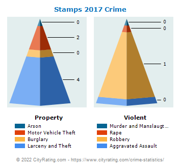 Stamps Crime 2017