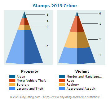 Stamps Crime 2019
