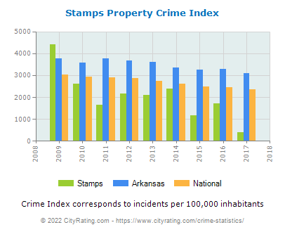 Stamps Property Crime vs. State and National Per Capita