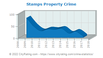 Stamps Property Crime